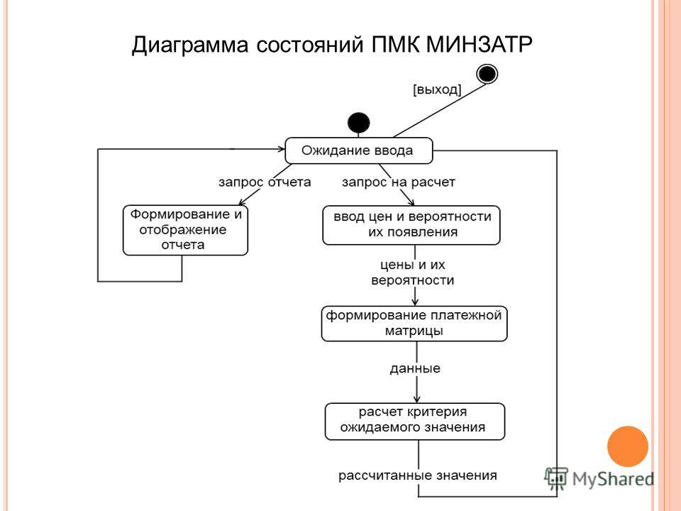 Диаграмма состояний ПМК МИНЗАТР