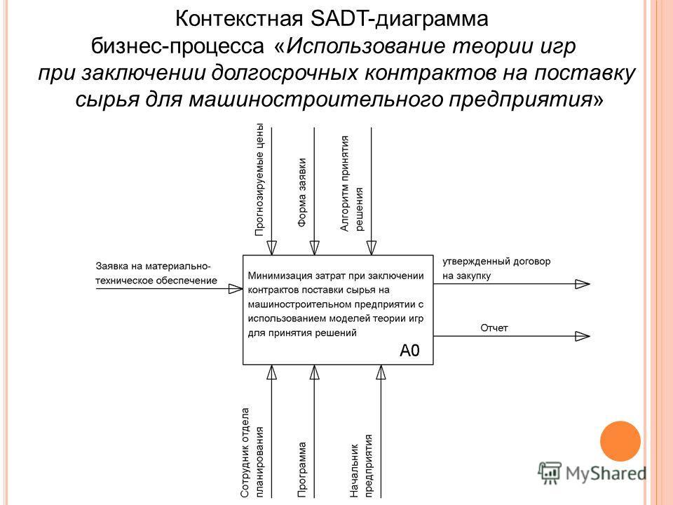 Контекстная SADT-диаграмма бизнес-процесса «Использование теории игр при заключении долгосрочных контрактов на поставку сырья для машиностроительного предприятия»