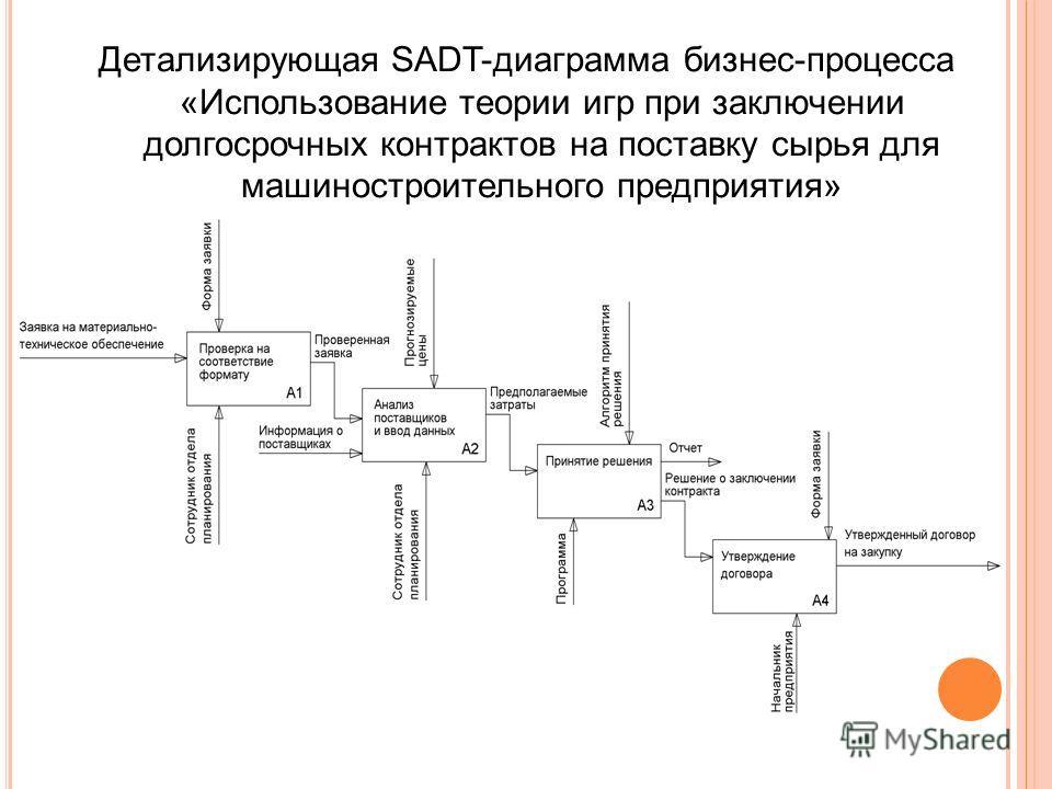 Детализирующая SADT-диаграмма бизнес-процесса «Использование теории игр при заключении долгосрочных контрактов на поставку сырья для машиностроительного предприятия»