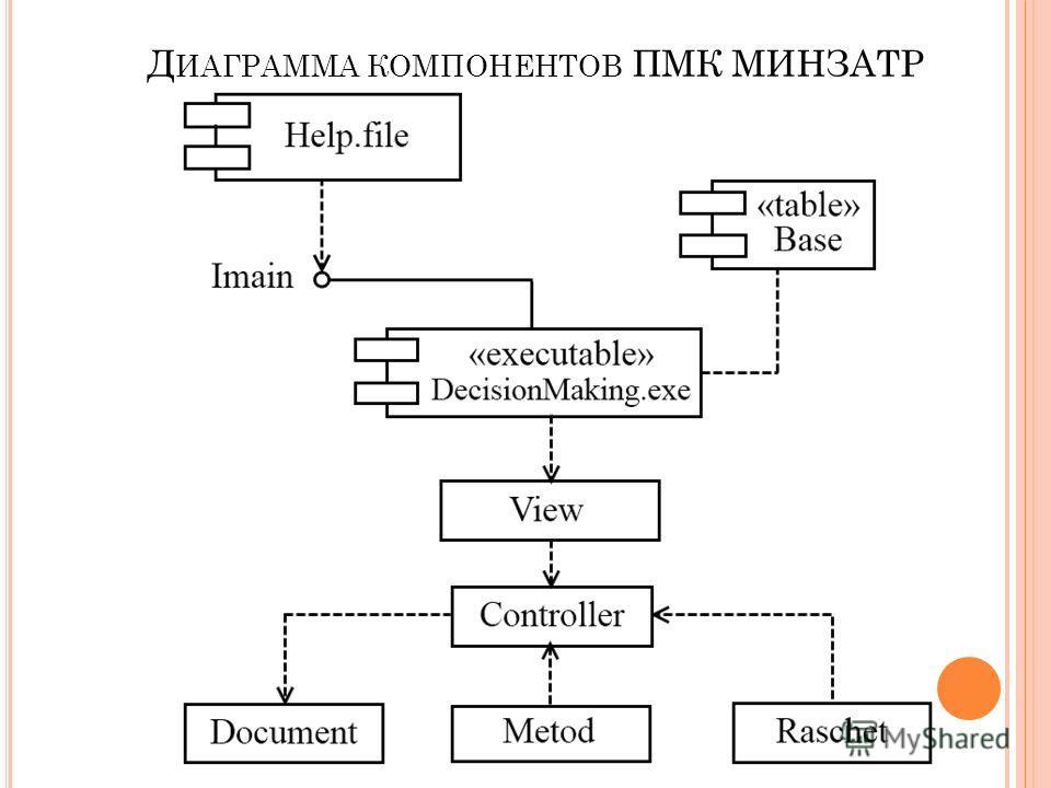Д ИАГРАММА КОМПОНЕНТОВ ПМК МИНЗАТР