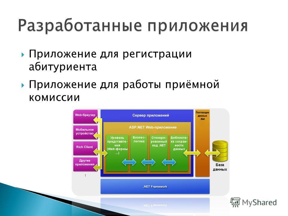 Приложение для регистрации абитуриента Приложение для работы приёмной комиссии