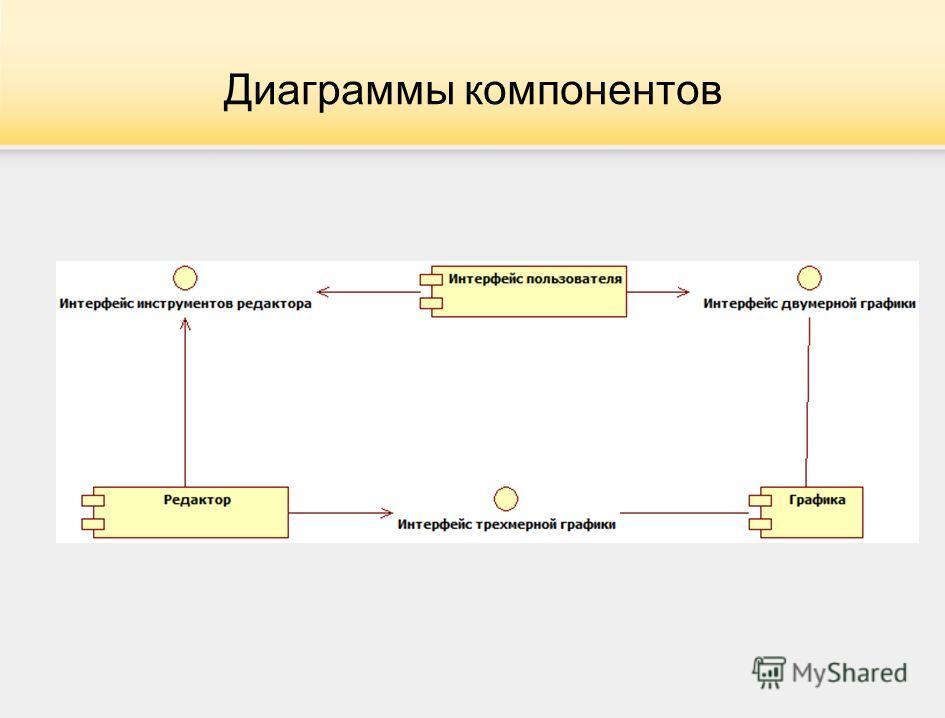 Диаграммы компонентов