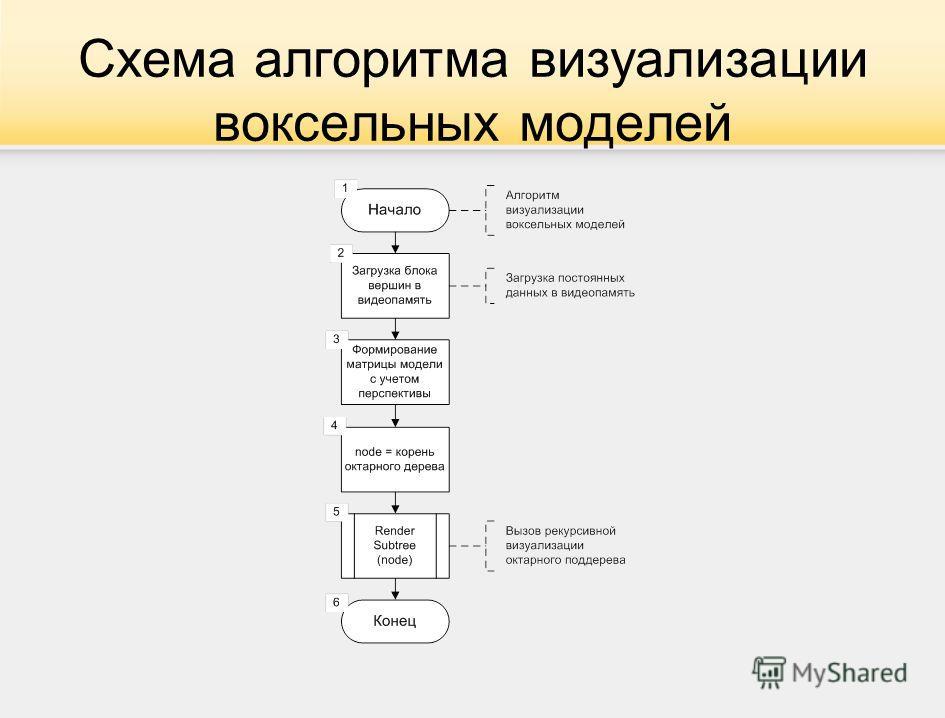 Схема алгоритма визуализации воксельных моделей