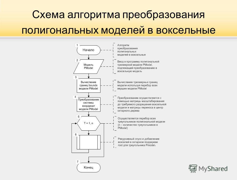 Схема алгоритма преобразования полигональных моделей в воксельные