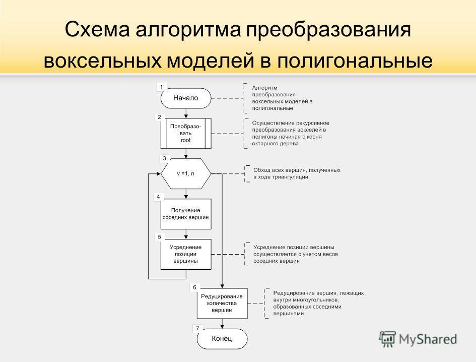 Схема алгоритма преобразования воксельных моделей в полигональные