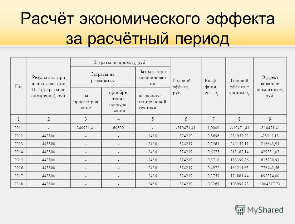 Расчёт экономического эффекта за расчётный период Год Результаты при использова-нии ПП (затраты до внедрения), руб. Затраты по проекту, руб. Годовой эффект, руб. Коэф- фици- ент α t Годовой эффект с учетом α t, Эффект нарастаю- щим итогом, руб. Затра