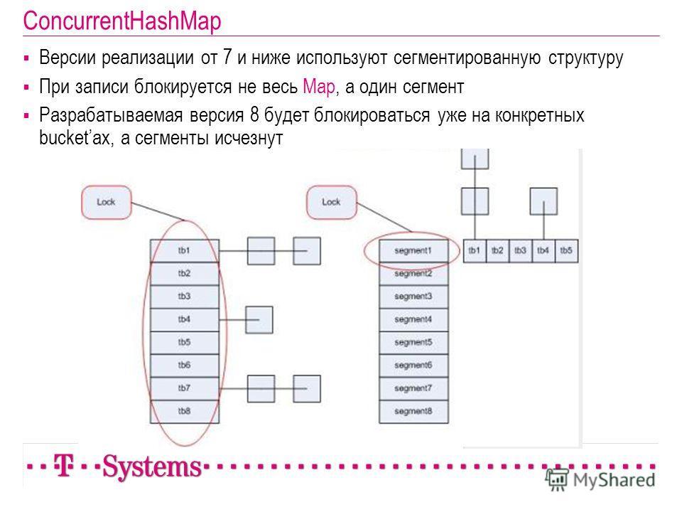 ConcurrentHashMap Версии реализации от 7 и ниже используют сегментированную структуру При записи блокируется не весь Map, а один сегмент Разрабатываемая версия 8 будет блокироваться уже на конкретных bucketах, а сегменты исчезнут