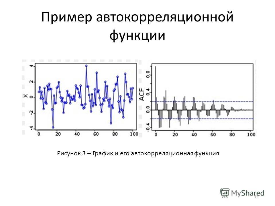 Пример автокорреляционной функции 12 Рисунок 3 – График и его автокорреляционная функция