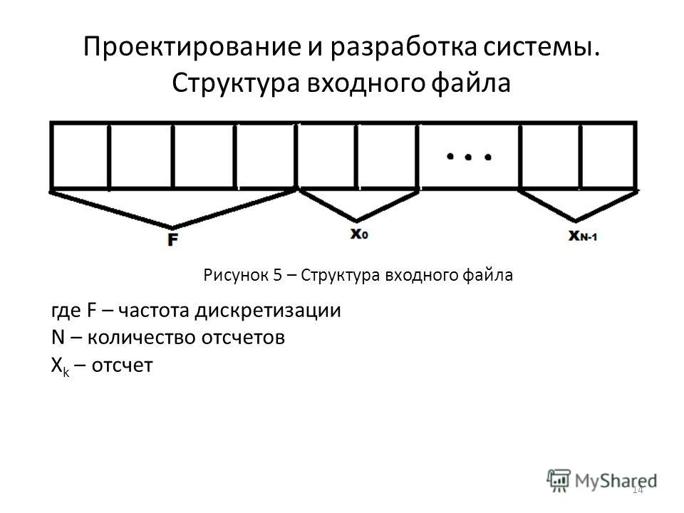 Проектирование и разработка системы. Структура входного файла где F – частота дискретизации N – количество отсчетов X k – отсчет 14 Рисунок 5 – Структура входного файла