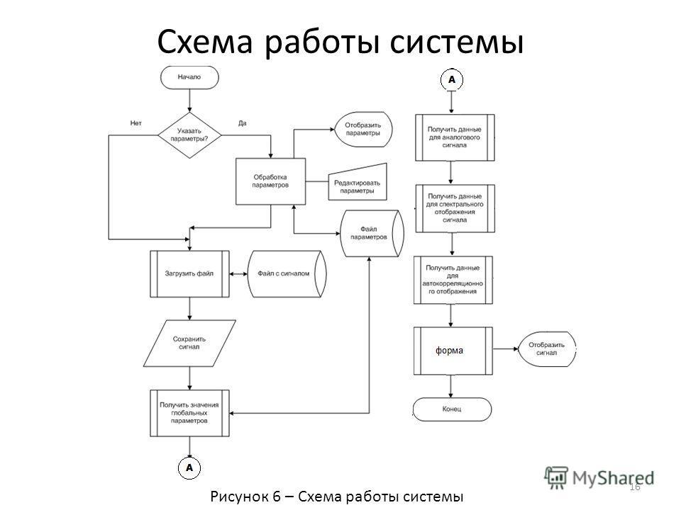 Схема работы системы 16 Рисунок 6 – Схема работы системы