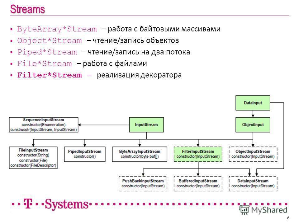 Streams 6 ByteArray*Stream – работа с байтовыми массивами Object*Stream – чтение/запись объектов Piped*Stream – чтение/запись на два потока File*Stream – работа с файлами Filter*Stream – реализация декоратора
