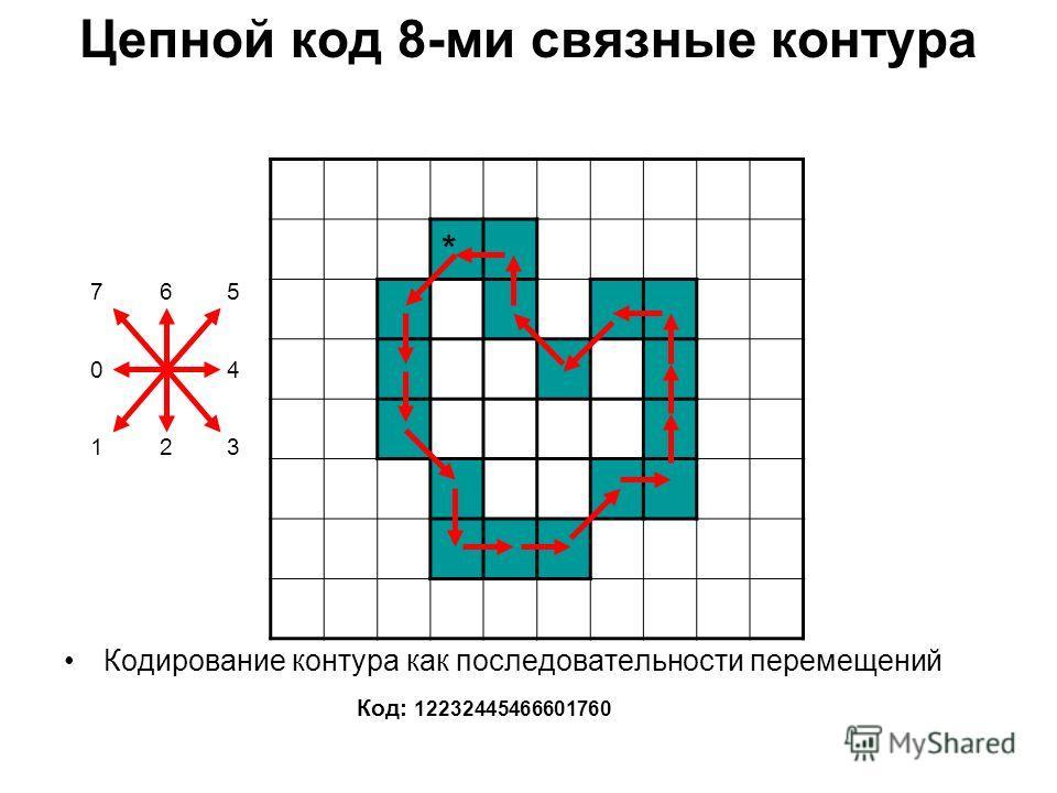 Цепной код 8-ми связные контура Кодирование контура как последовательности перемещений Код: 12232445466601760 * 765 04 123