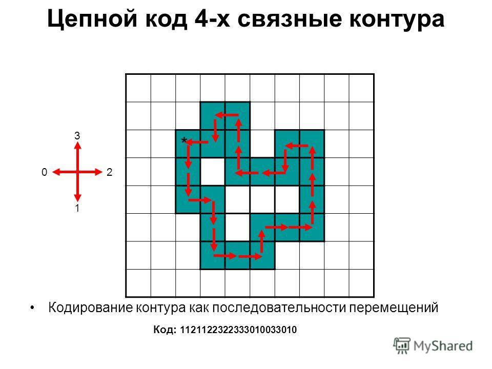 Цепной код 4-х связные контура Кодирование контура как последовательности перемещений Код: 1121122322333010033010 3 02 1 *