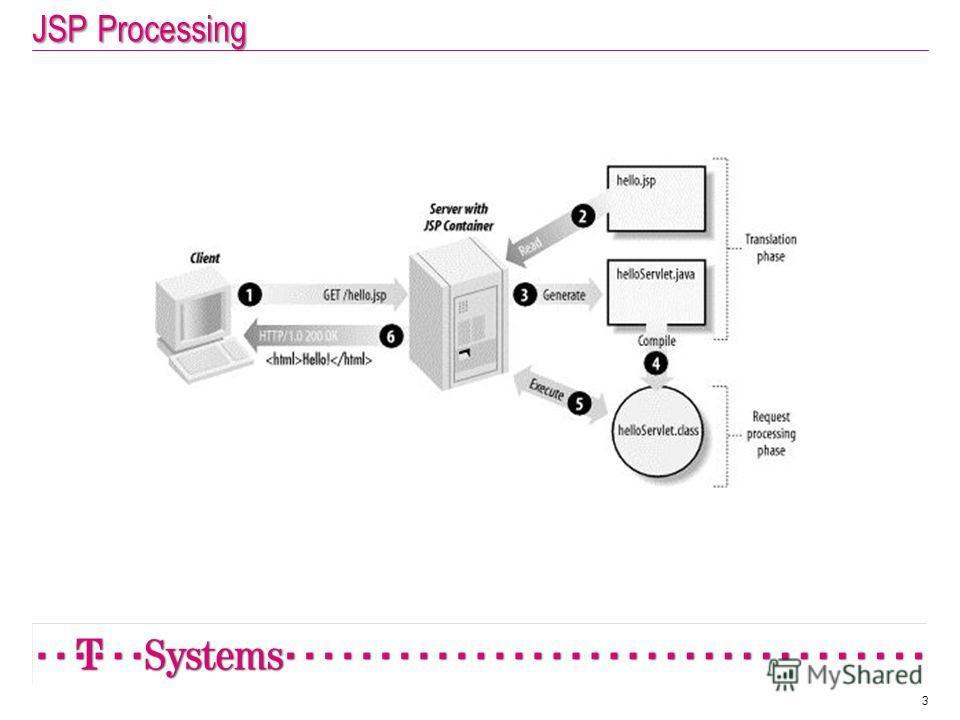 JSP Processing 3