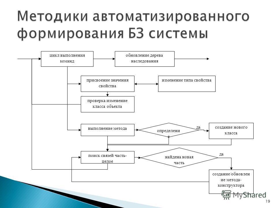 19 цикл выполнения команд обновление дерева наследования присвоение значения свойства изменение типа свойства проверка изменение класса объекта выполнение метода поиск связей часть- целое создание нового класса создание/обновлен ие метода- конструкто