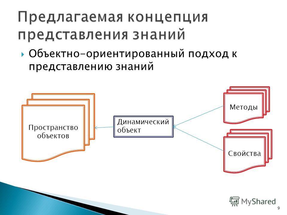 Объектно-ориентированный подход к представлению знаний 9 Пространство объектов Динамический объект Свойства Методы