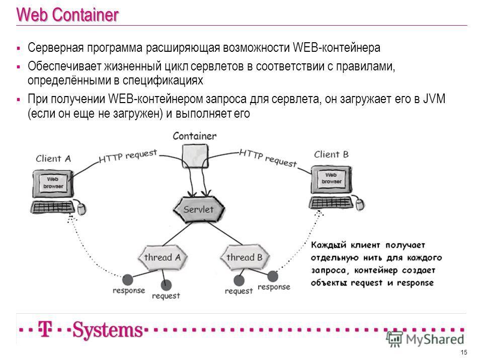 Web Container Серверная программа расширяющая возможности WEB-контейнера Обеспечивает жизненный цикл сервлетов в соответствии с правилами, определёнными в спецификациях При получении WEB-контейнером запроса для сервлета, он загружает его в JVM (если