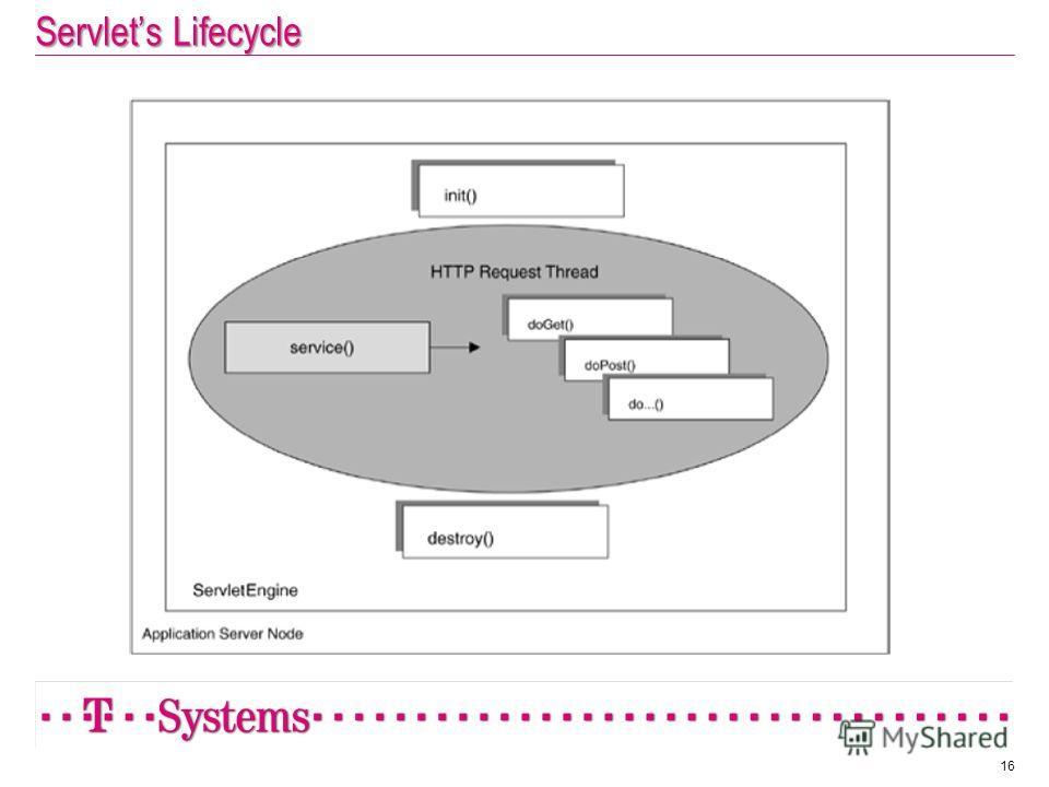 Servlets Lifecycle 16