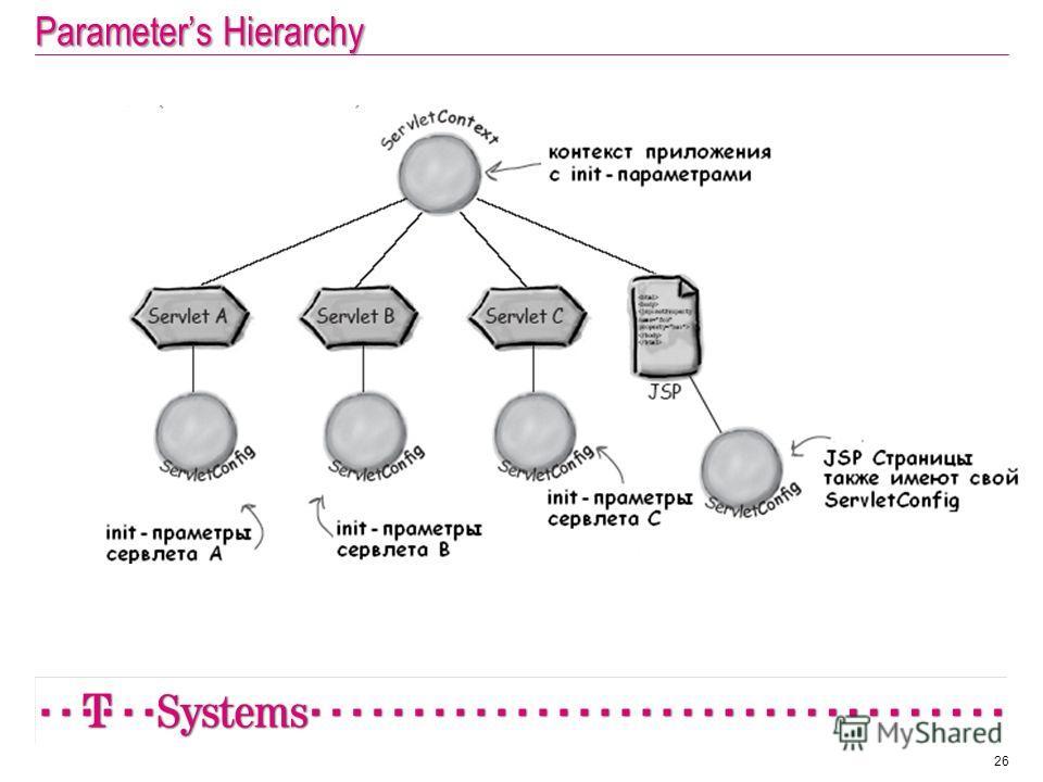 Parameters Hierarchy 26
