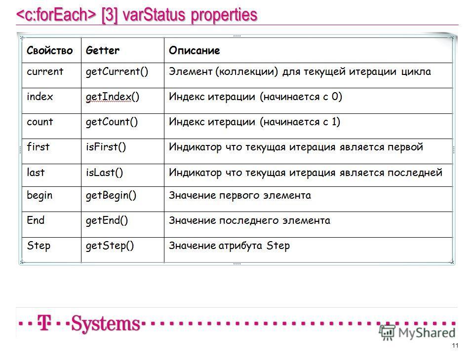 [3] varStatus properties [3] varStatus properties 11