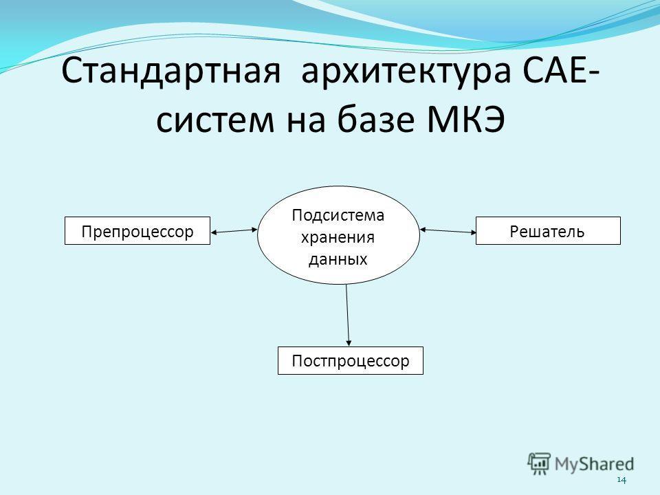 Стандартная архитектура САЕ- систем на базе МКЭ ПрепроцессорРешатель Постпроцессор Подсистема хранения данных 14