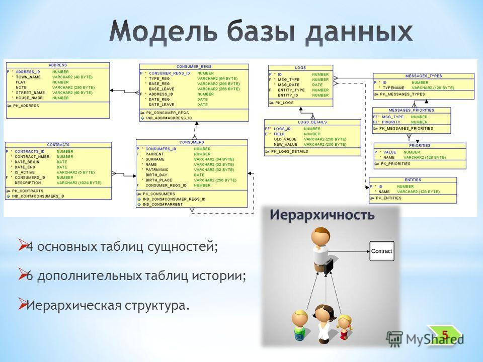 4 основных таблиц сущностей; 6 дополнительных таблиц истории; Иерархическая структура.