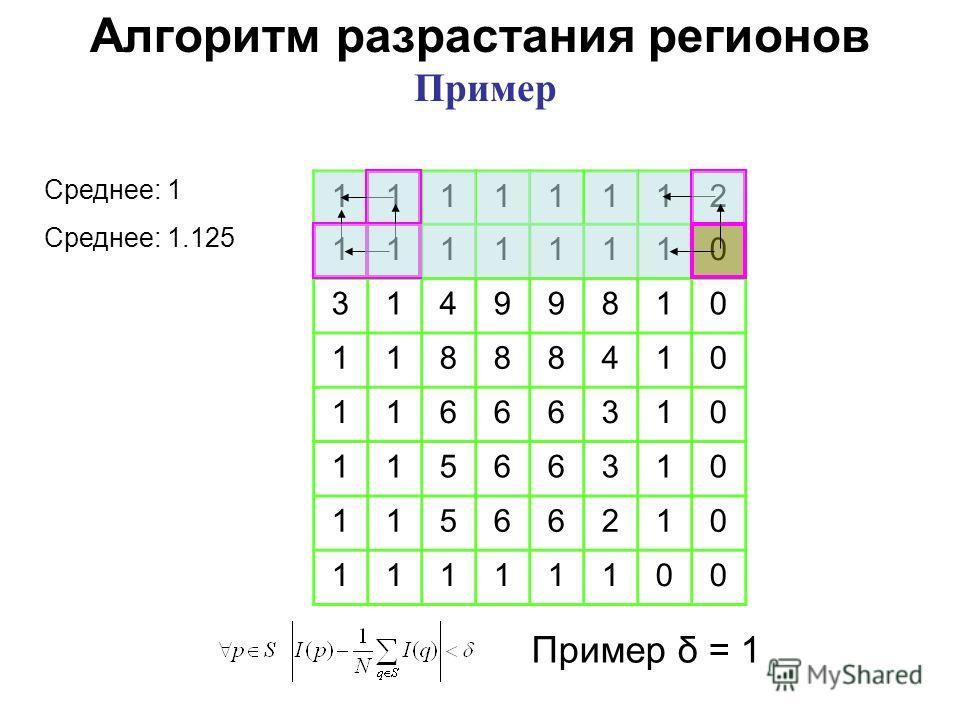 Пример δ = 1 11111112 11111110 31499810 11888410 11666310 11566310 11566210 11111100 Алгоритм разрастания регионов Пример Среднее: 1 Среднее: 1.125
