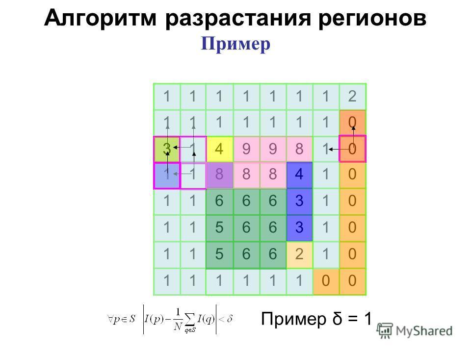 11111112 11111110 31499810 11888410 11666310 11566310 11566210 11111100 Алгоритм разрастания регионов Пример Пример δ = 1