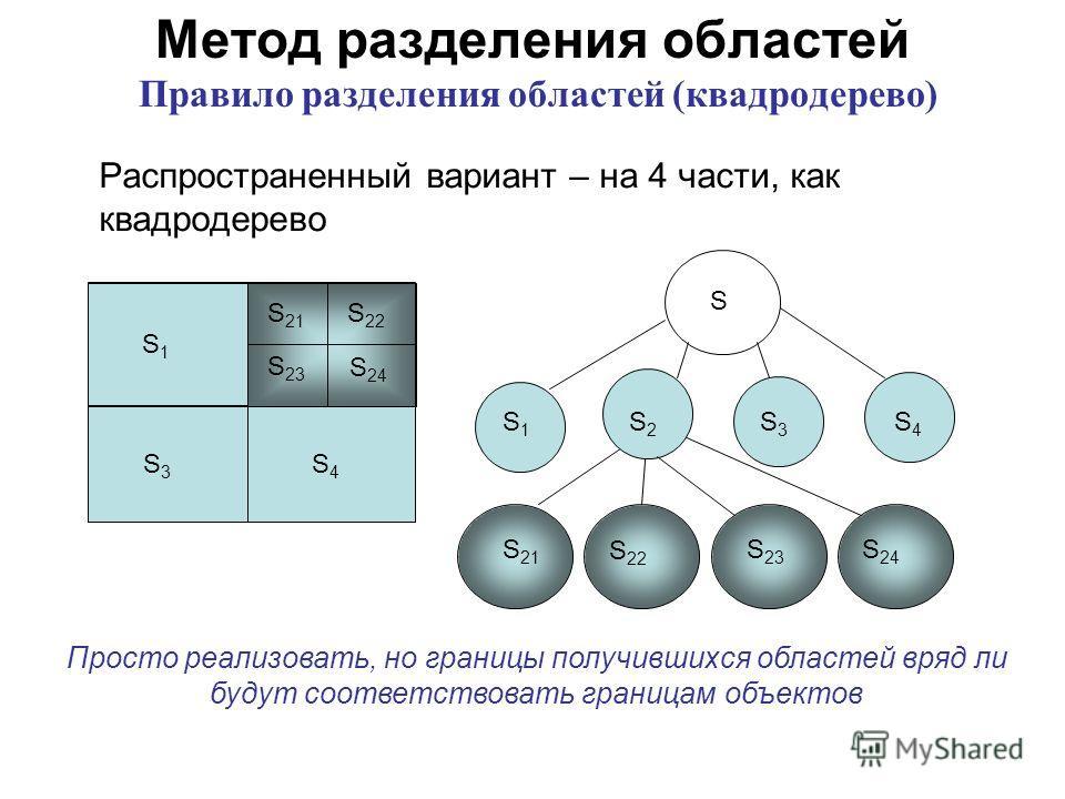 Метод разделения областей Правило разделения областей (квадродерево) Распространенный вариант – на 4 части, как квадродерево S1S1 S3S3 S4S4 S 21 S 22 S 23 S 24 S1S1 S3S3 S4S4 S 21 S 22 S 24 S 23 S S2S2 Просто реализовать, но границы получившихся обла