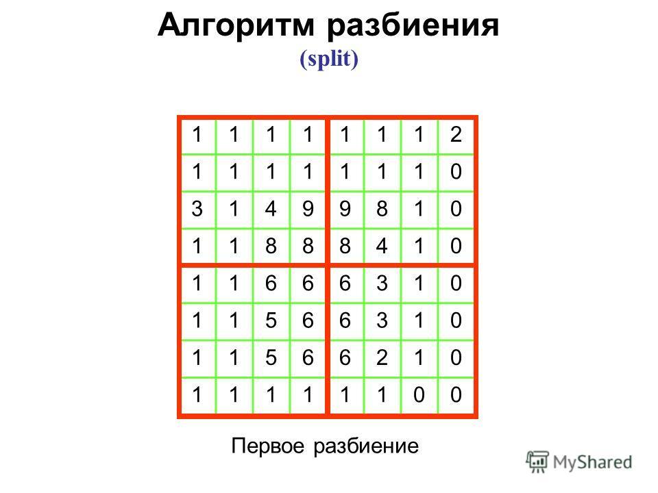 Первое разбиение 11111112 11111110 31499810 11888410 11666310 11566310 11566210 11111100 Алгоритм разбиения (split)