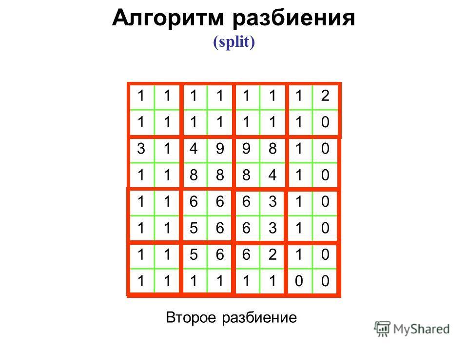 11111112 11111110 31499810 11888410 11666310 11566310 11566210 11111100 Второе разбиение Алгоритм разбиения (split)