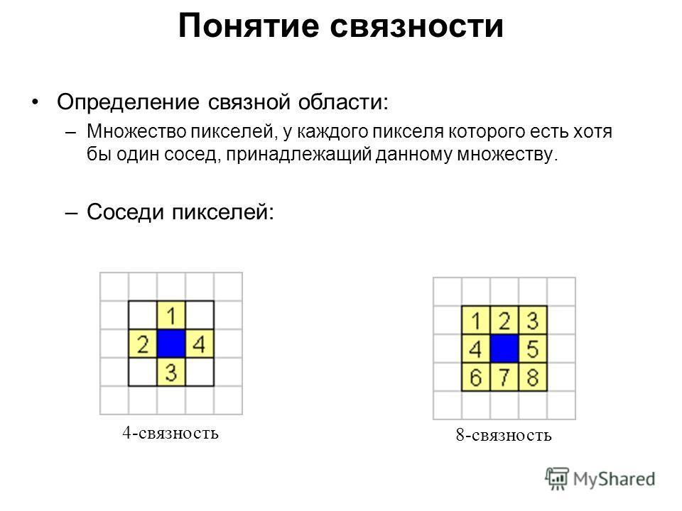 Понятие связности Определение связной области: –Множество пикселей, у каждого пикселя которого есть хотя бы один сосед, принадлежащий данному множеству. –Соседи пикселей: 4-связность 8-связность