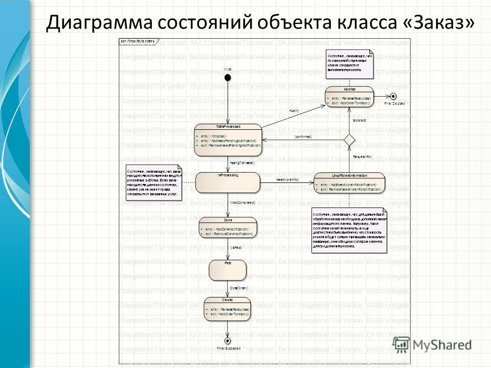 Диаграмма состояний объекта класса «Заказ»