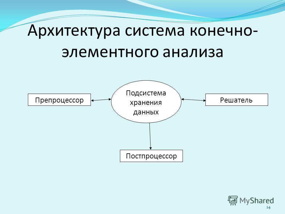 Архитектура система конечно- элементного анализа ПрепроцессорРешатель Постпроцессор Подсистема хранения данных 14