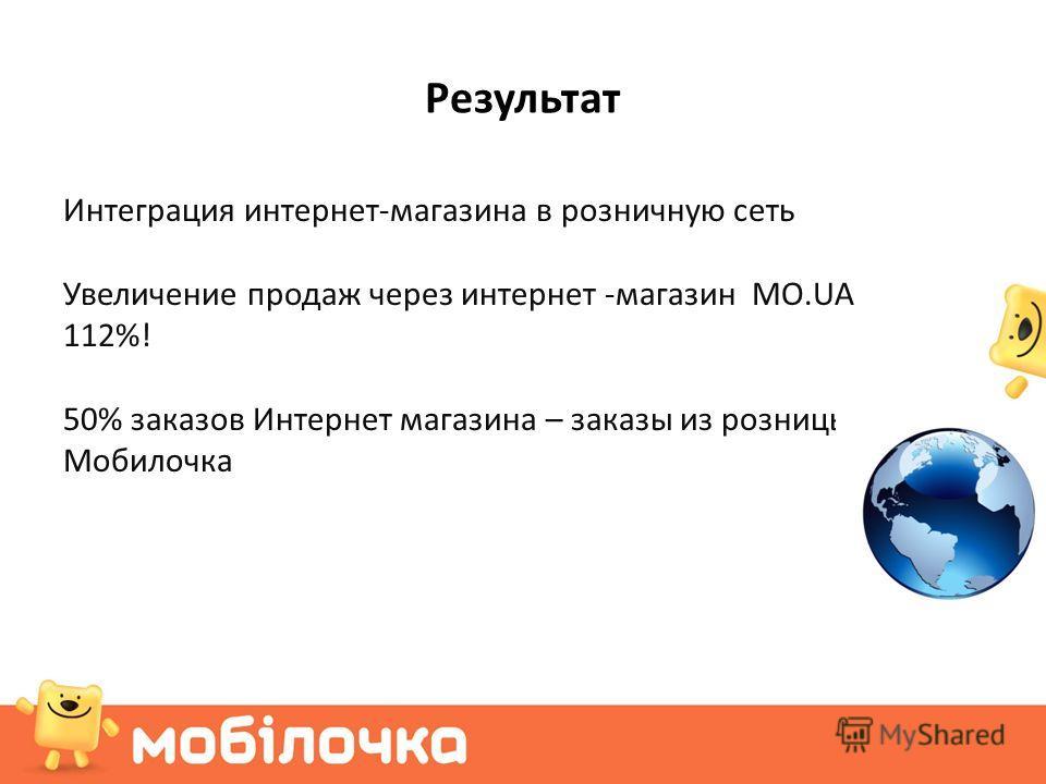 Результат Интеграция интернет-магазина в розничную сеть Увеличение продаж через интернет -магазин MO.UA на 112%! 50% заказов Интернет магазина – заказы из розницы Мобилочка