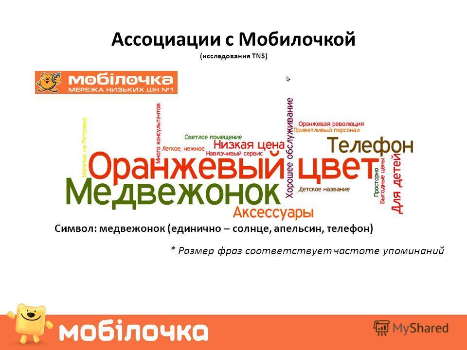 Ассоциации с Мобилочкой (исследования TNS) Символ: медвежонок (единично – солнце, апельсин, телефон) * Размер фраз соответствует частоте упоминаний
