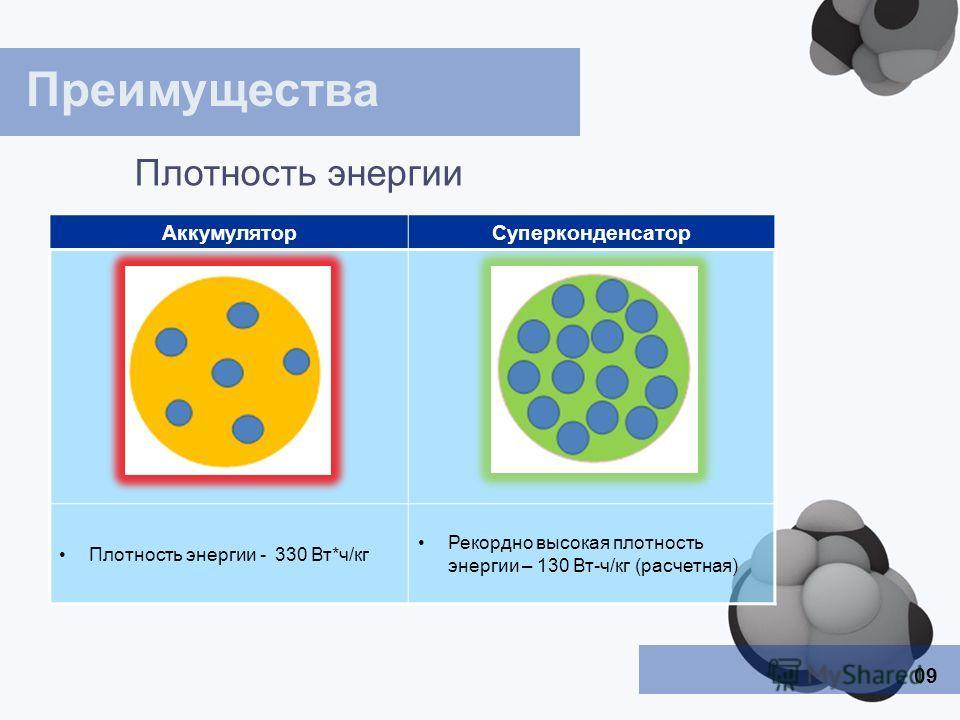 09 Преимущества Плотность энергии АккумуляторСуперконденсатор Плотность энергии - 330 Вт*ч/кг Рекордно высокая плотность энергии – 130 Вт-ч/кг (расчетная)