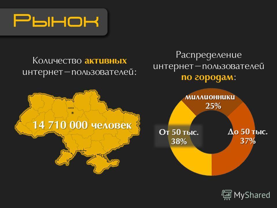 Количество активных интернет-пользователей: 14 710 000 человек Распределение интернет-пользователей по городам : миллионники 25% 25% До 50 тыс. 37% От 50 тыс. 38%