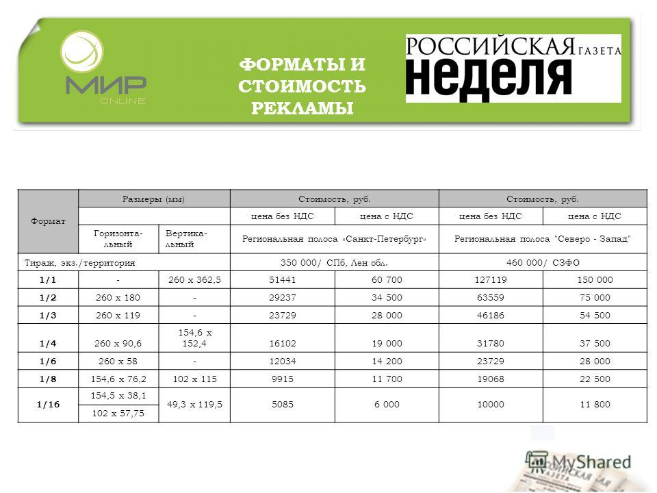 ФОРМАТЫ И СТОИМОСТЬ РЕКЛАМЫ Формат Размеры (мм)Стоимость, руб. цена без НДСцена с НДСцена без НДСцена с НДС Горизонта- льный Вертика- льный Региональная полоса «Санкт-Петербург»Региональная полоса
