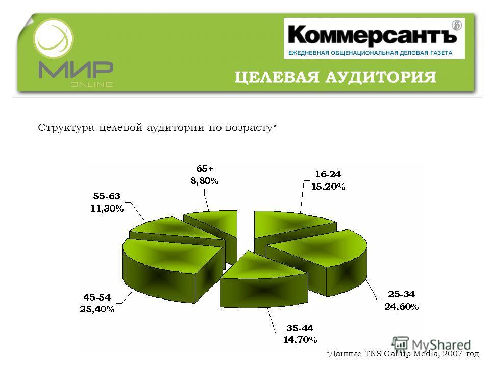 Структура целевой аудитории по возрасту* *Данные TNS Gallup Media, 2007 год ЦЕЛЕВАЯ АУДИТОРИЯ