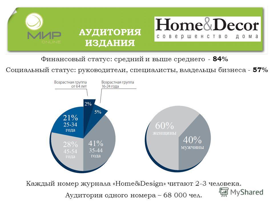 АУДИТОРИЯ ИЗДАНИЯ Каждый номер журнала «Home&Design» читают 2-3 человека. Аудитория одного номера – 68 000 чел. Финансовый статус: средний и выше среднего - 84% Социальный статус: руководители, специалисты, владельцы бизнеса - 57%