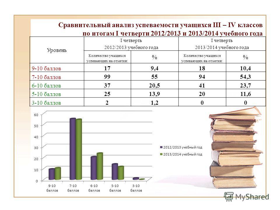 Сравнительный анализ успеваемости учащихся III – IV классов по итогам I четверти 2012/2013 и 2013/2014 учебного года Уровень I четверть 2012/2013 учебного года I четверть 2013/2014 учебного года Количество учащихся успевающих на отметки: % % 9-10 бал