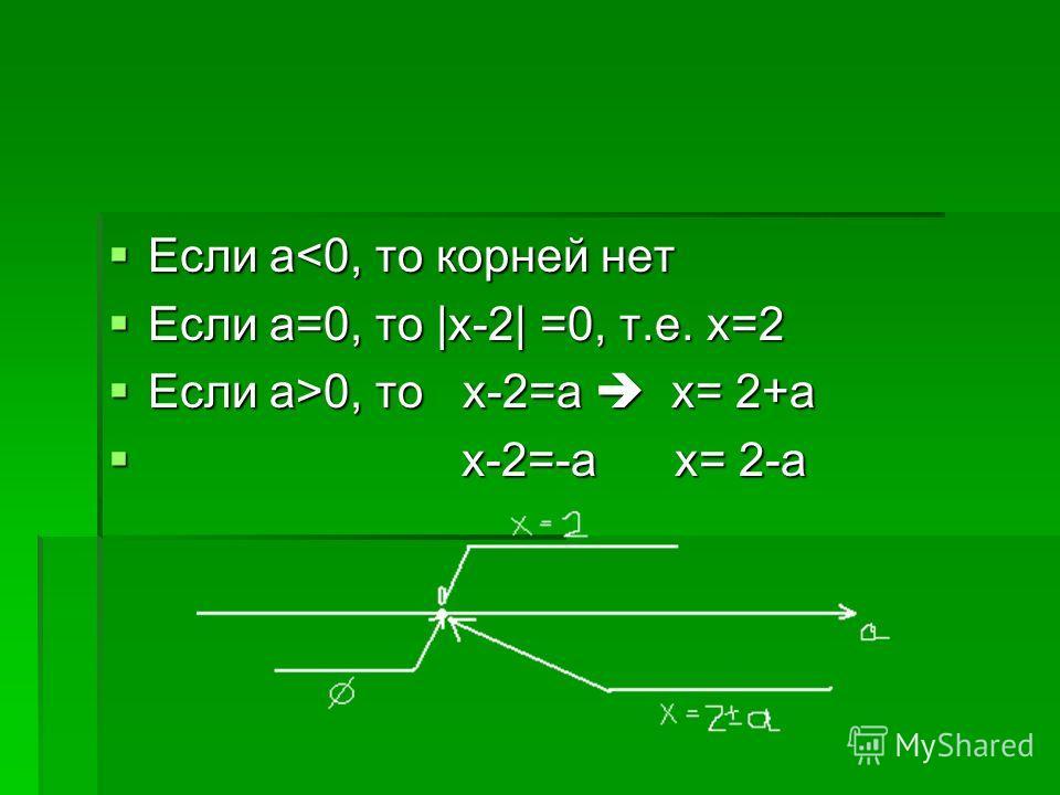 Если а0, то x-2=a x= 2+a x-2=-a x= 2-a x-2=-a x= 2-a