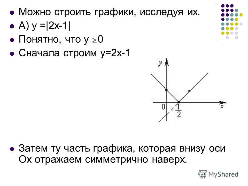 Можно строить графики, исследуя их. А) у =|2x-1| Понятно, что у 0 Сначала строим у=2х-1 Затем ту часть графика, которая внизу оси Ох отражаем симметрично наверх.
