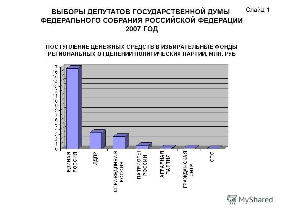 ВЫБОРЫ ДЕПУТАТОВ ГОСУДАРСТВЕННОЙ ДУМЫ ФЕДЕРАЛЬНОГО СОБРАНИЯ РОССИЙСКОЙ ФЕДЕРАЦИИ 2007 ГОД Слайд 1