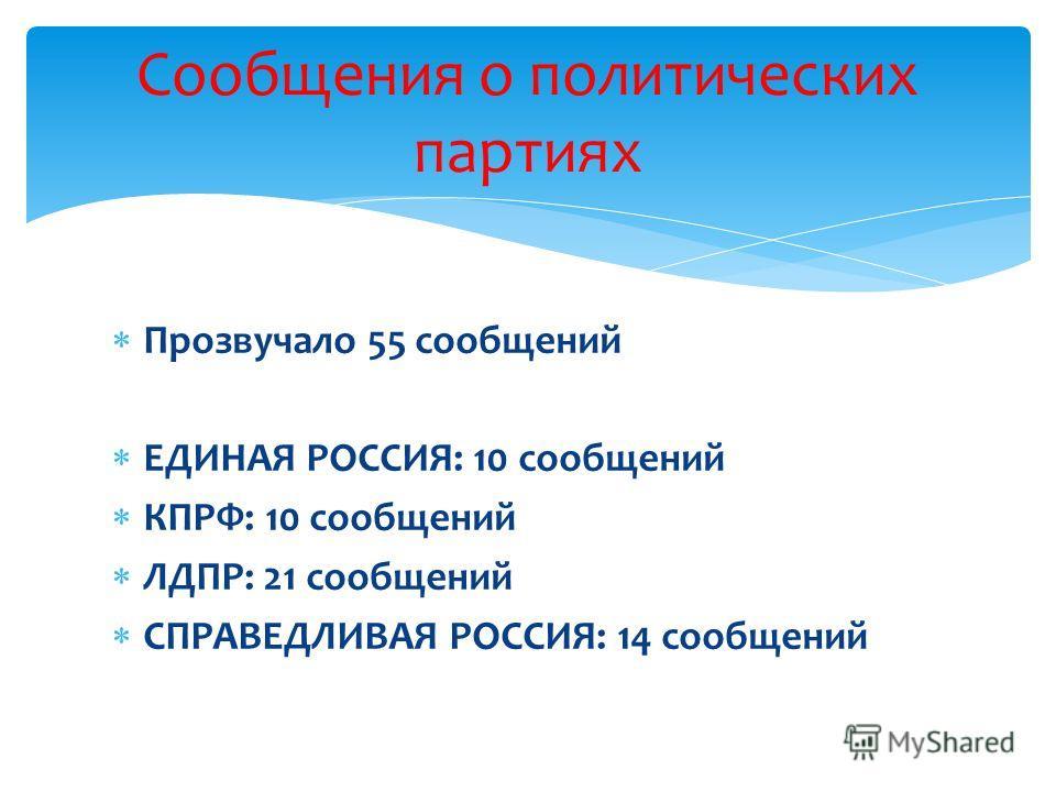 Прозвучало 55 сообщений ЕДИНАЯ РОССИЯ: 10 сообщений КПРФ: 10 сообщений ЛДПР: 21 сообщений СПРАВЕДЛИВАЯ РОССИЯ: 14 сообщений Сообщения о политических партиях