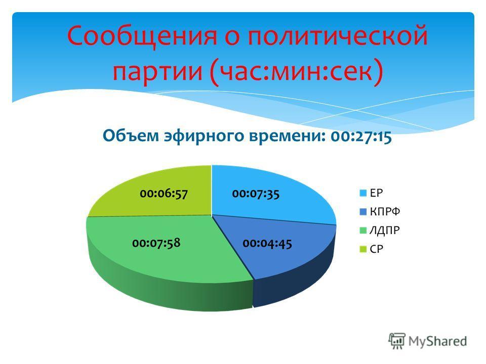 Сообщения о политической партии (час:мин:сек) Объем эфирного времени: 00:27:15