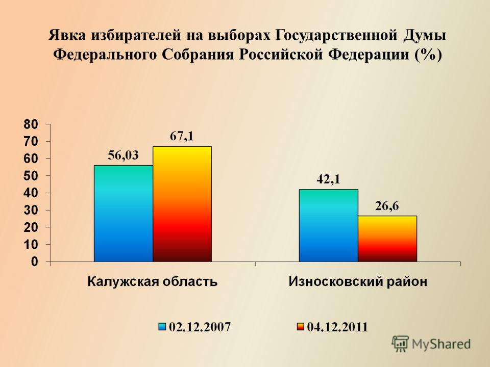 Явка избирателей на выборах Государственной Думы Федерального Собрания Российской Федерации (%)