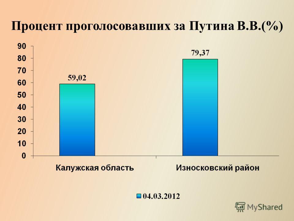 Процент проголосовавших за Путина В.В.(%)