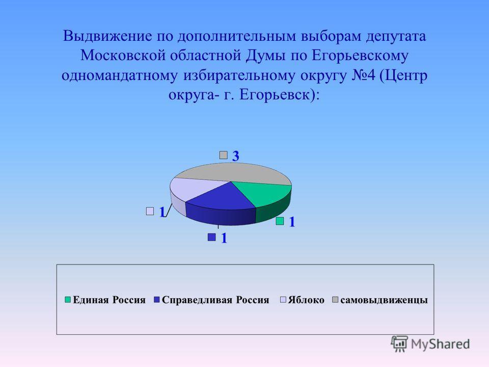 Выдвижение по дополнительным выборам депутата Московской областной Думы по Егорьевскому одномандатному избирательному округу 4 (Центр округа- г. Егорьевск):